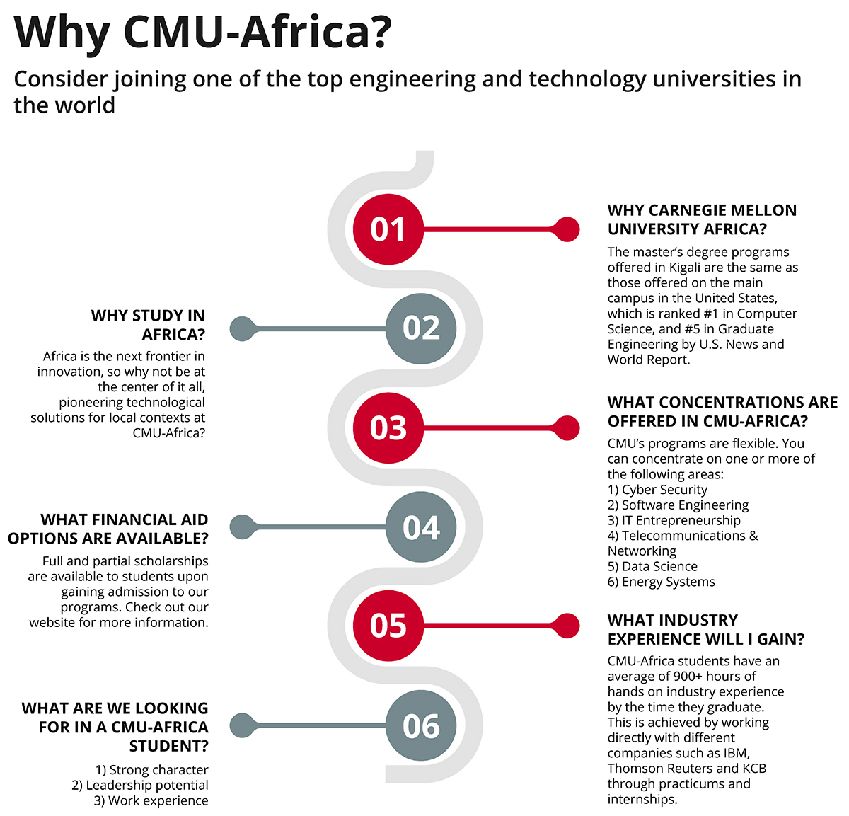 Are you the right fit for CMU-Africa?